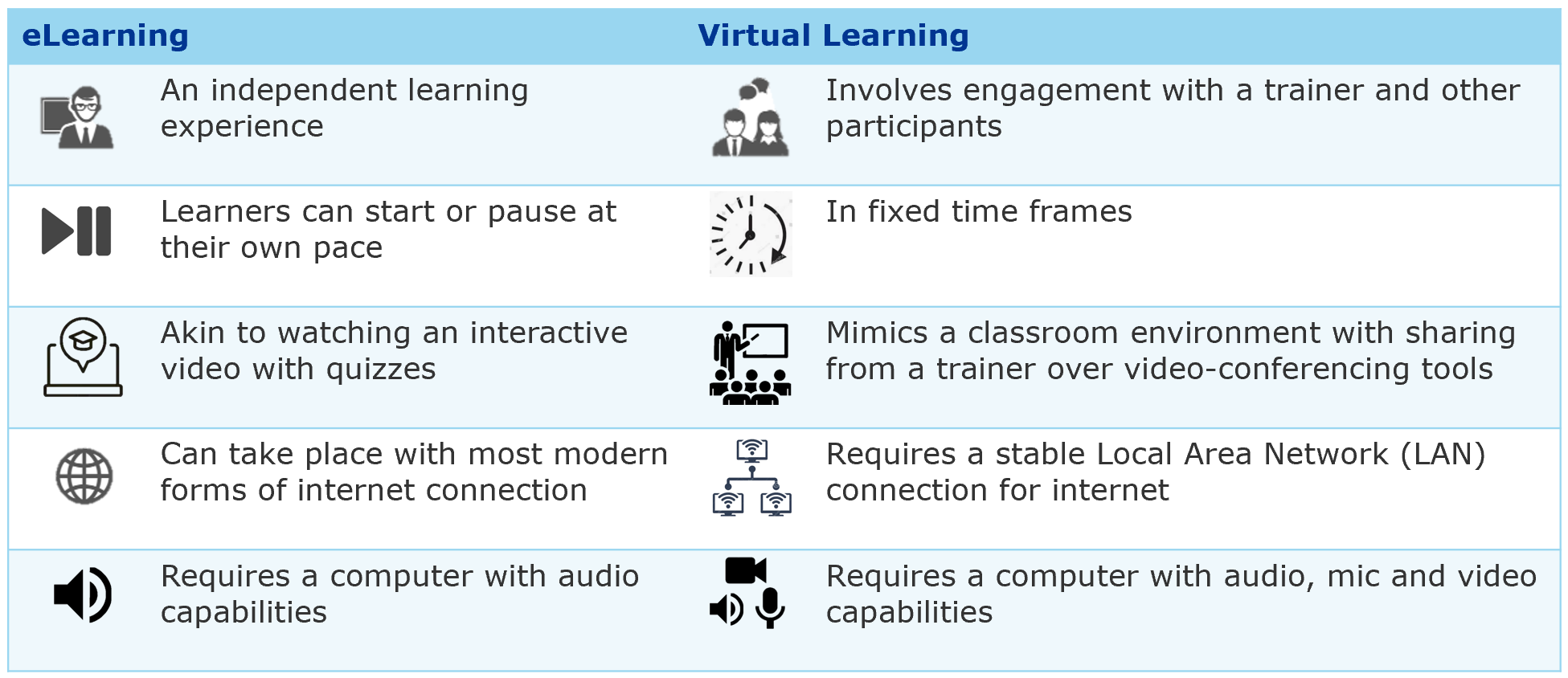 Difference-elearning-virtuallearning-image